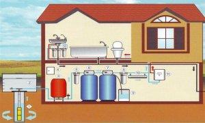 водоснабжение в доме Севастополь