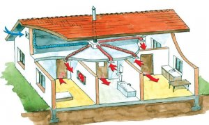 сделать вентиляцию в доме